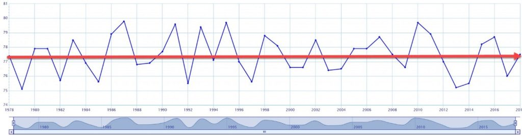 40 years observation of Summer temperature in Rowan County